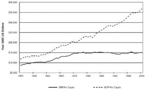 Real GDP and GPI per capita